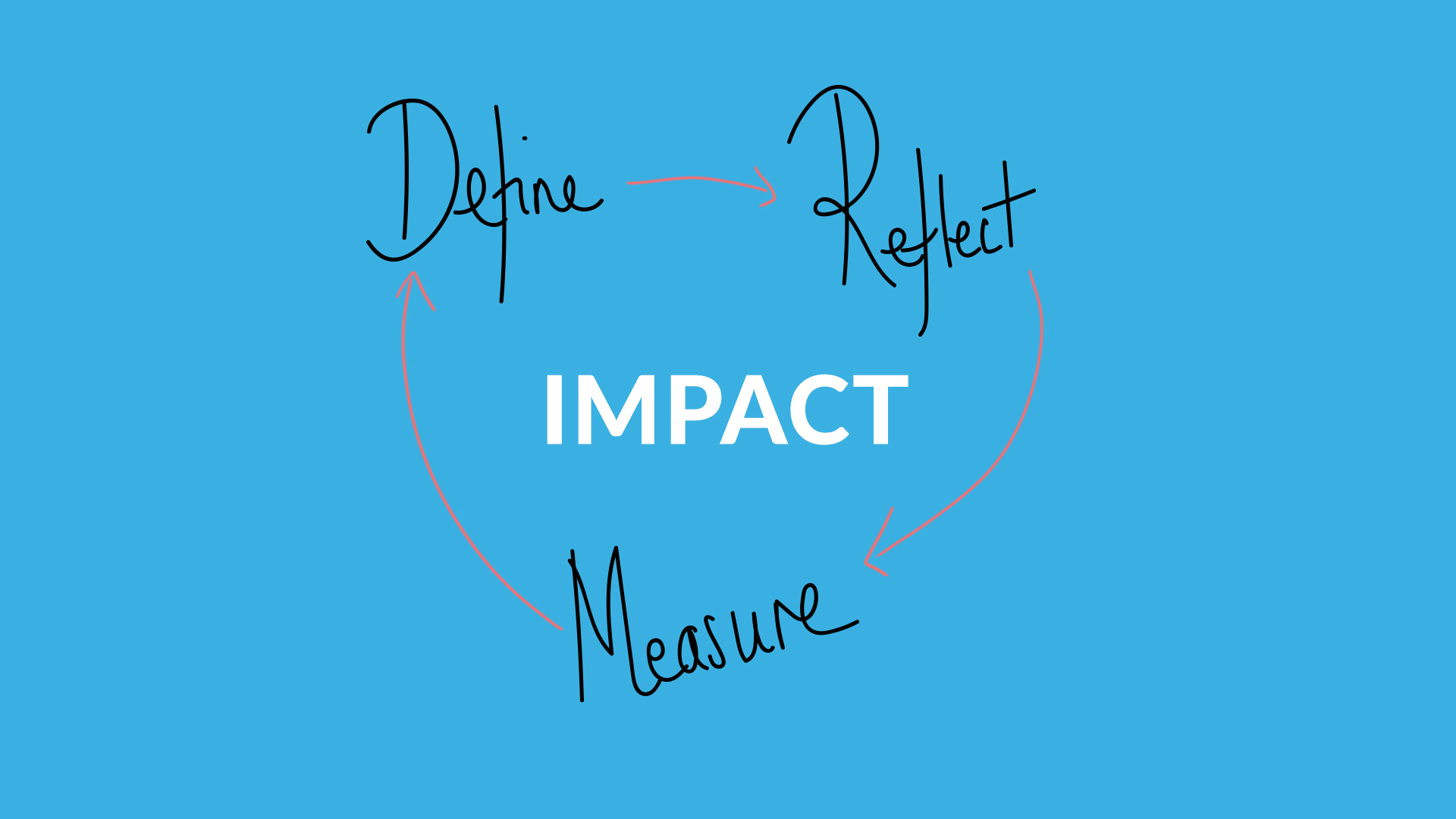 How to measure the impact of your teaching